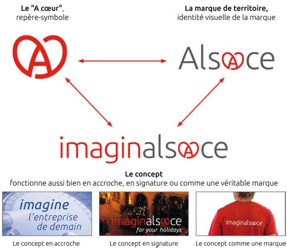 Une marque globale - Alsace