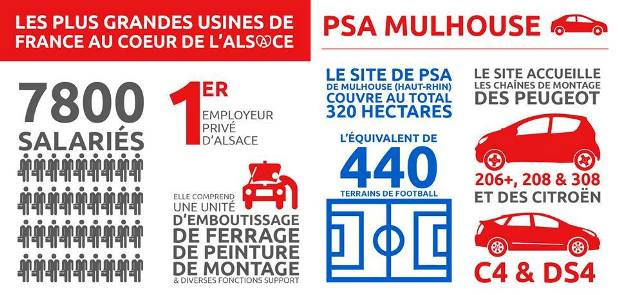 infographie l 39 usine psa de mulhouse imaginalsace. Black Bedroom Furniture Sets. Home Design Ideas